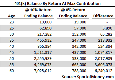 401k Balance By Return At Max Contribution