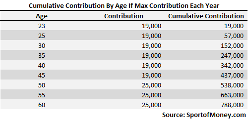 401k Cumulative Contribution By Age If Max Contribution