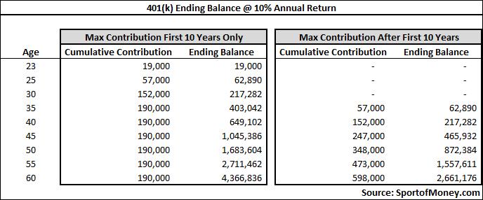 401k Time Impact On Ending Balance